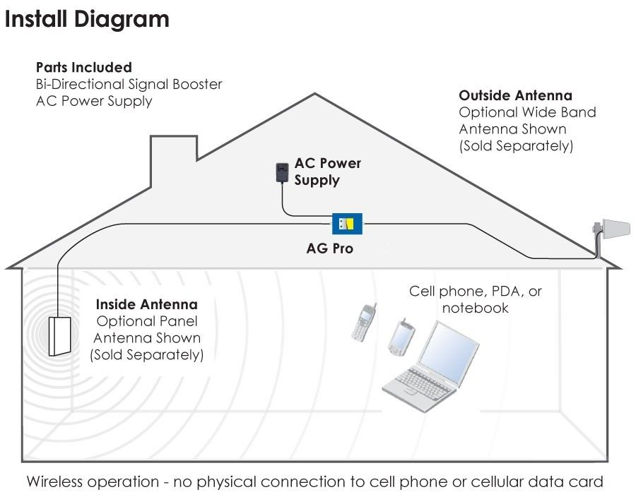 Boosting cell signal | DroidForums net | Android Forums & News